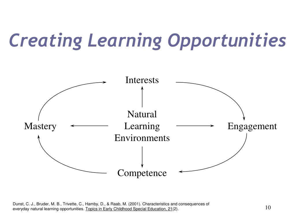 Creating Learning Opportunities