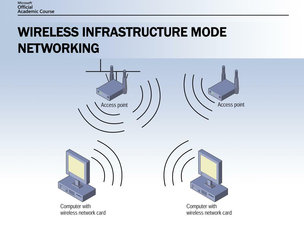 WIRELESS INFRASTRUCTURE MODE NETWORKING