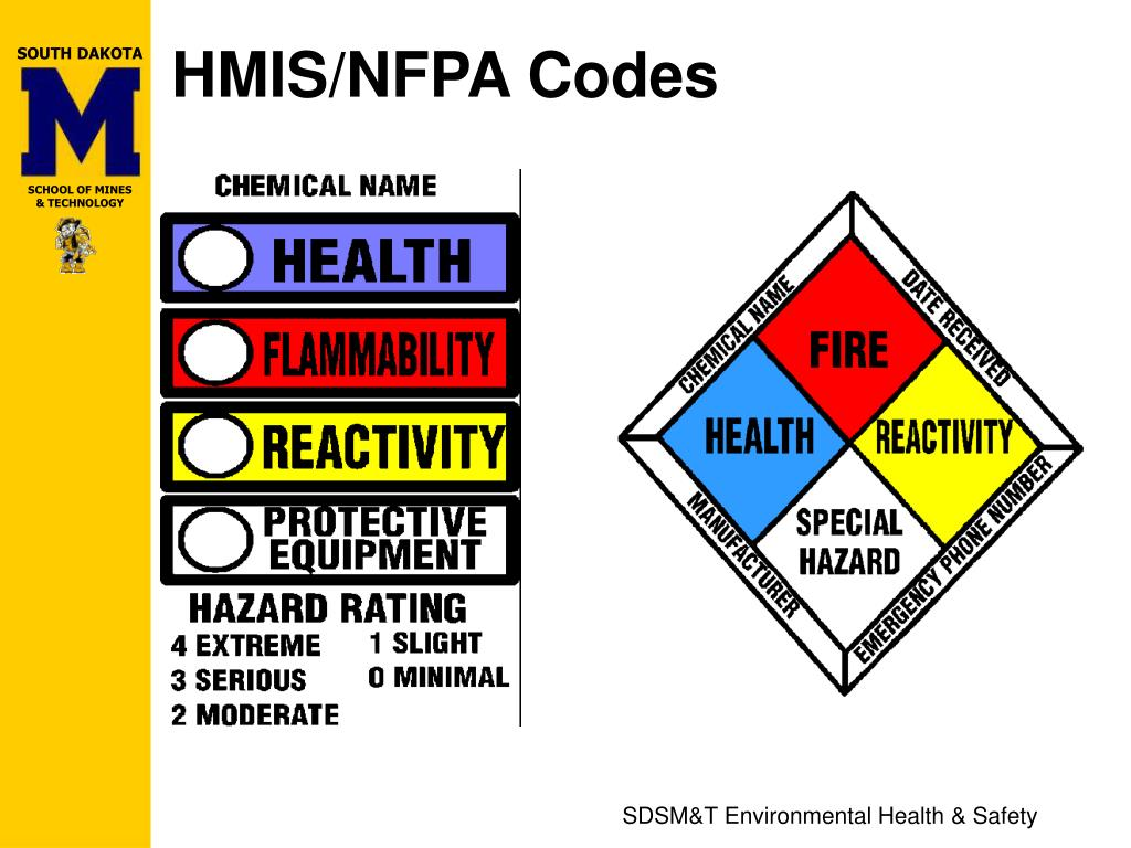 HMIS/NFPA Codes