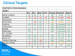 clinical targets