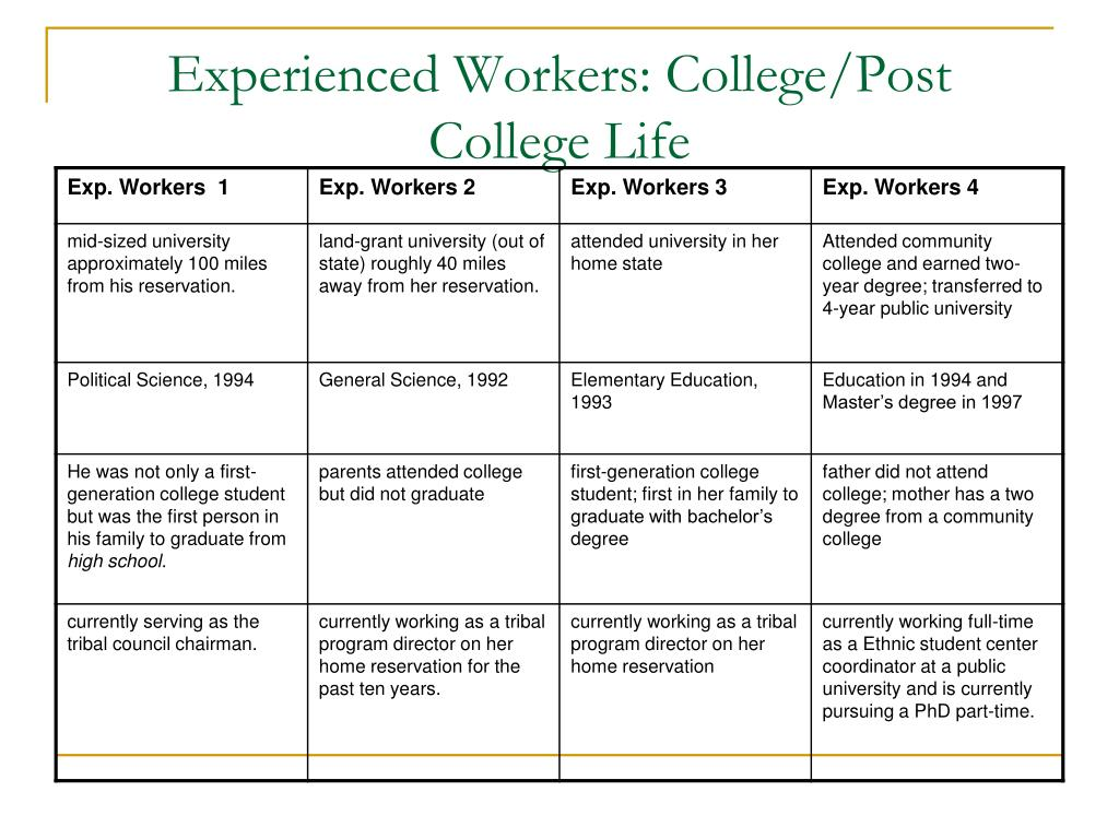 Experienced Workers: College/Post