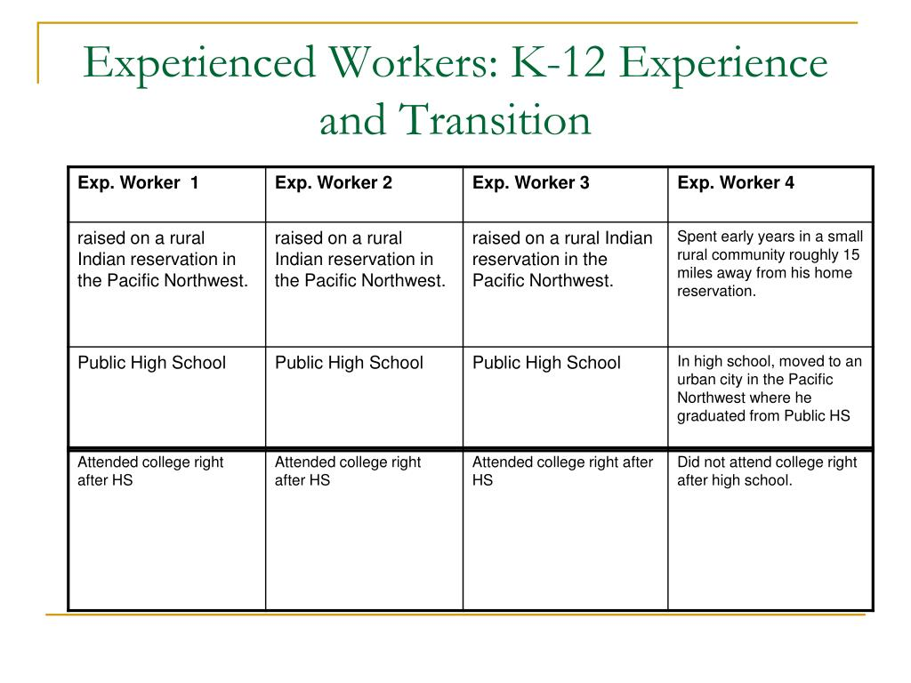 Experienced Workers: K-12 Experience and Transition