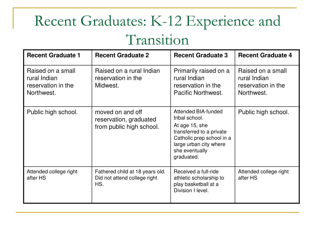 Recent Graduates: K-12 Experience and Transition