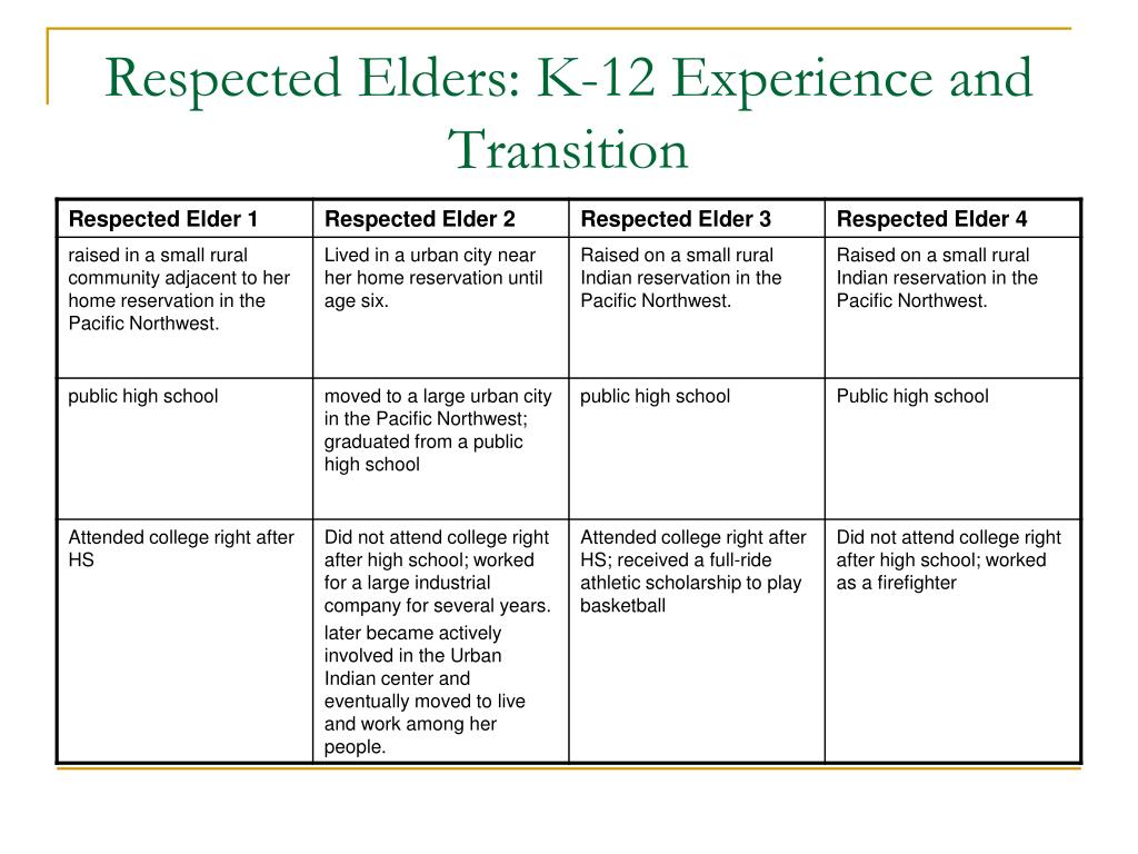 Respected Elders: K-12 Experience and Transition