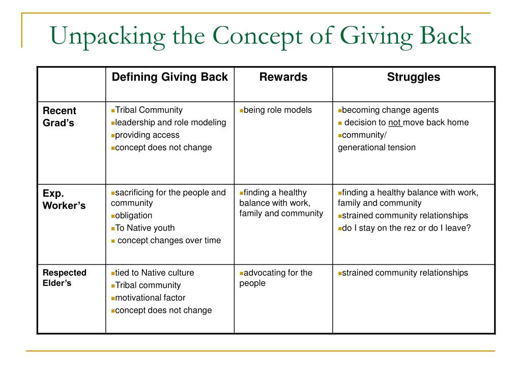 Unpacking the Concept of Giving Back