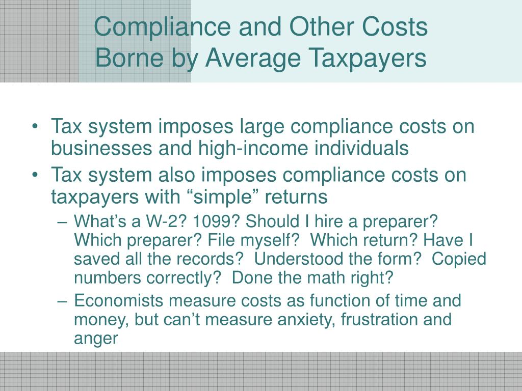 Compliance and Other Costs