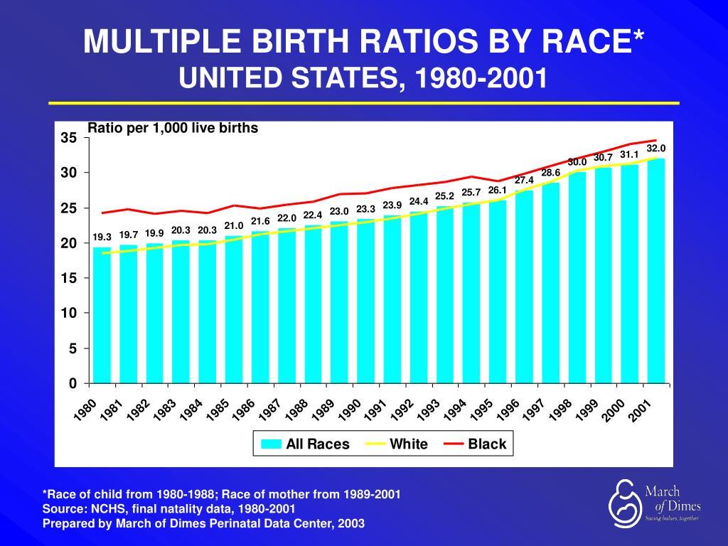 MULTIPLE BIRTH RATIOS BY RACE*
