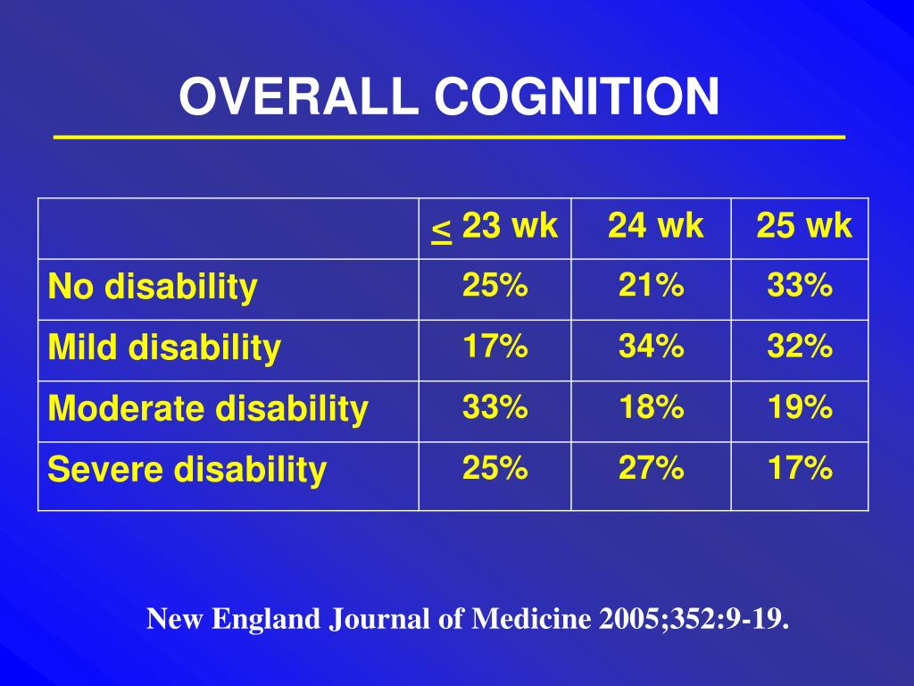 OVERALL COGNITION