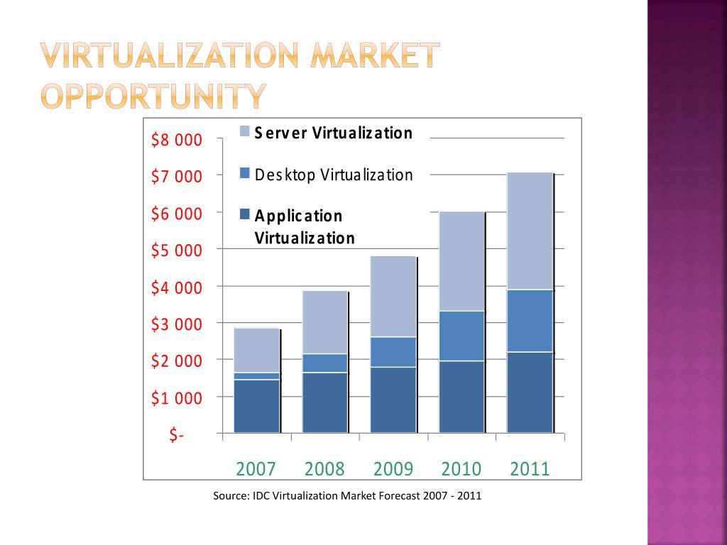 Virtualization Market Opportunity
