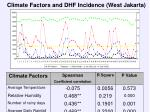 climate factors and dhf incidence west jakarta