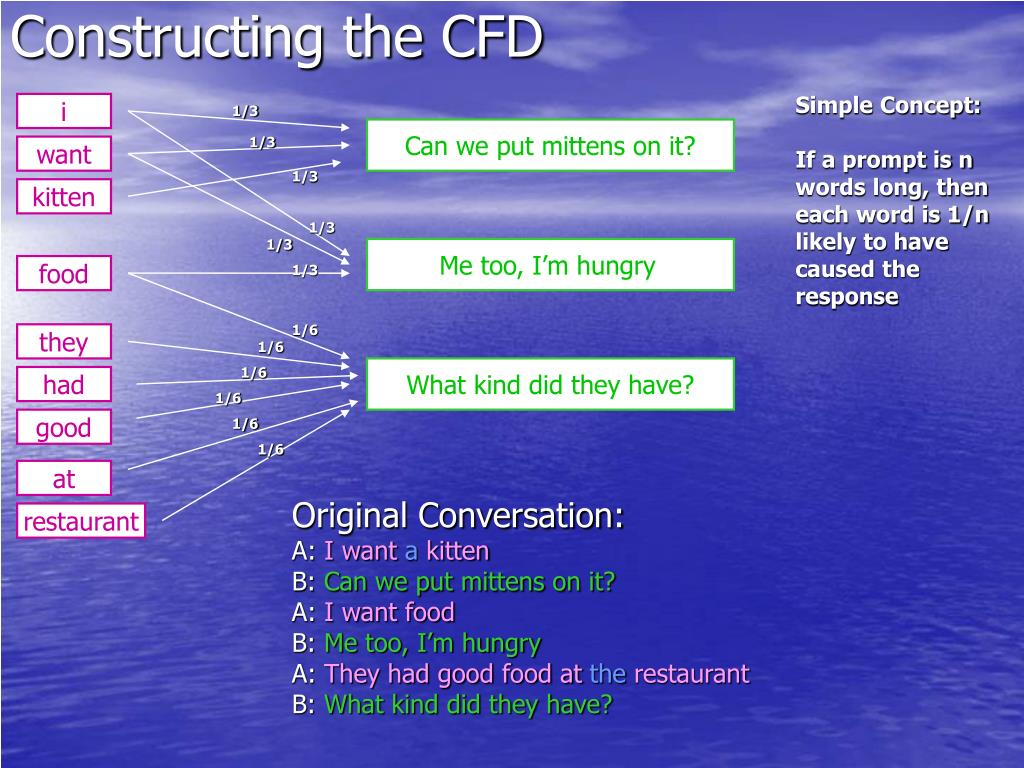 Constructing the CFD