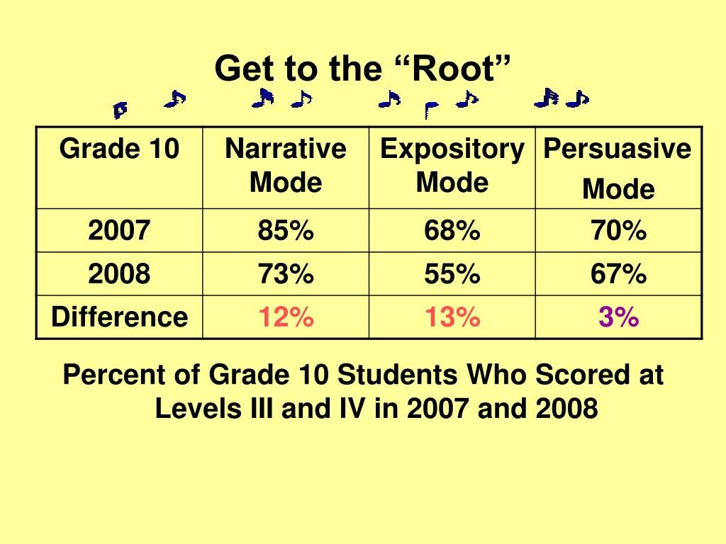 """Get to the """"Root"""""""