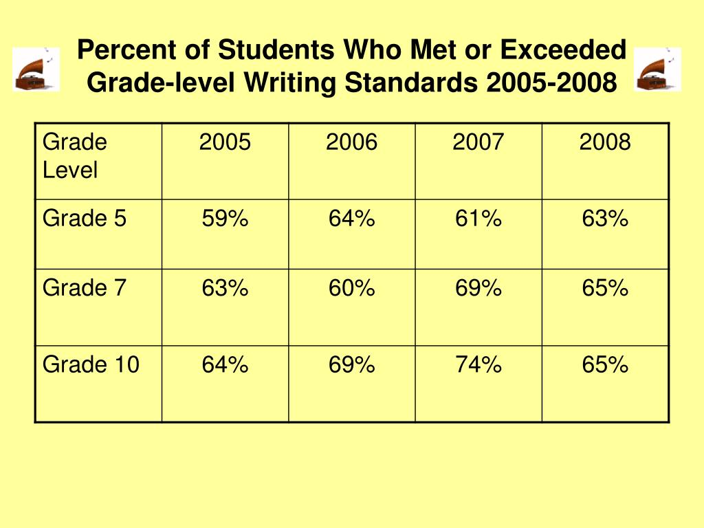 Percent of Students Who Met or Exceeded Grade-level Writing Standards 2005-2008