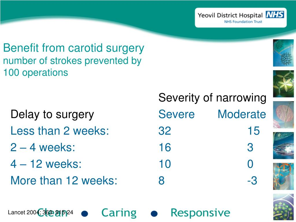 Benefit from carotid surgery