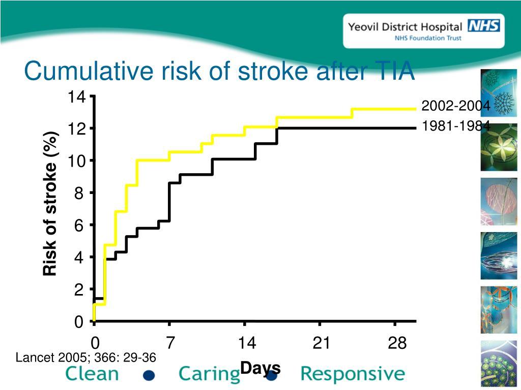 Cumulative risk of stroke after TIA