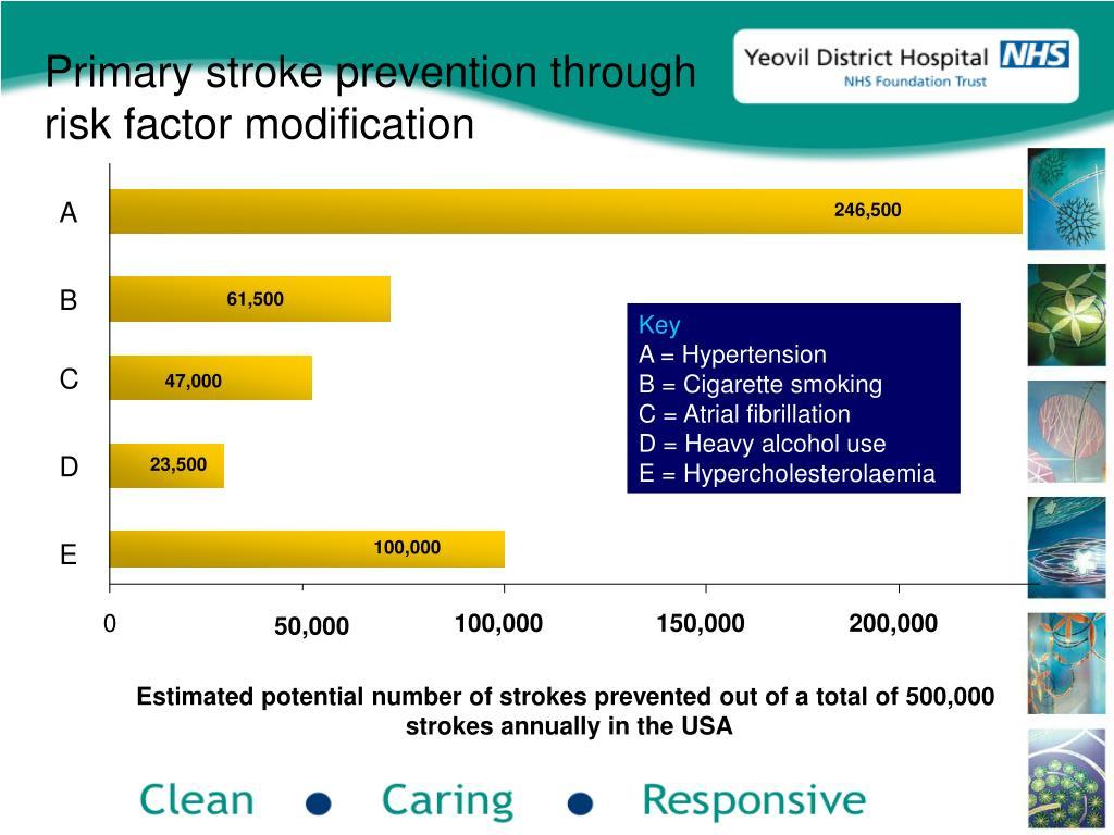 Primary stroke prevention through