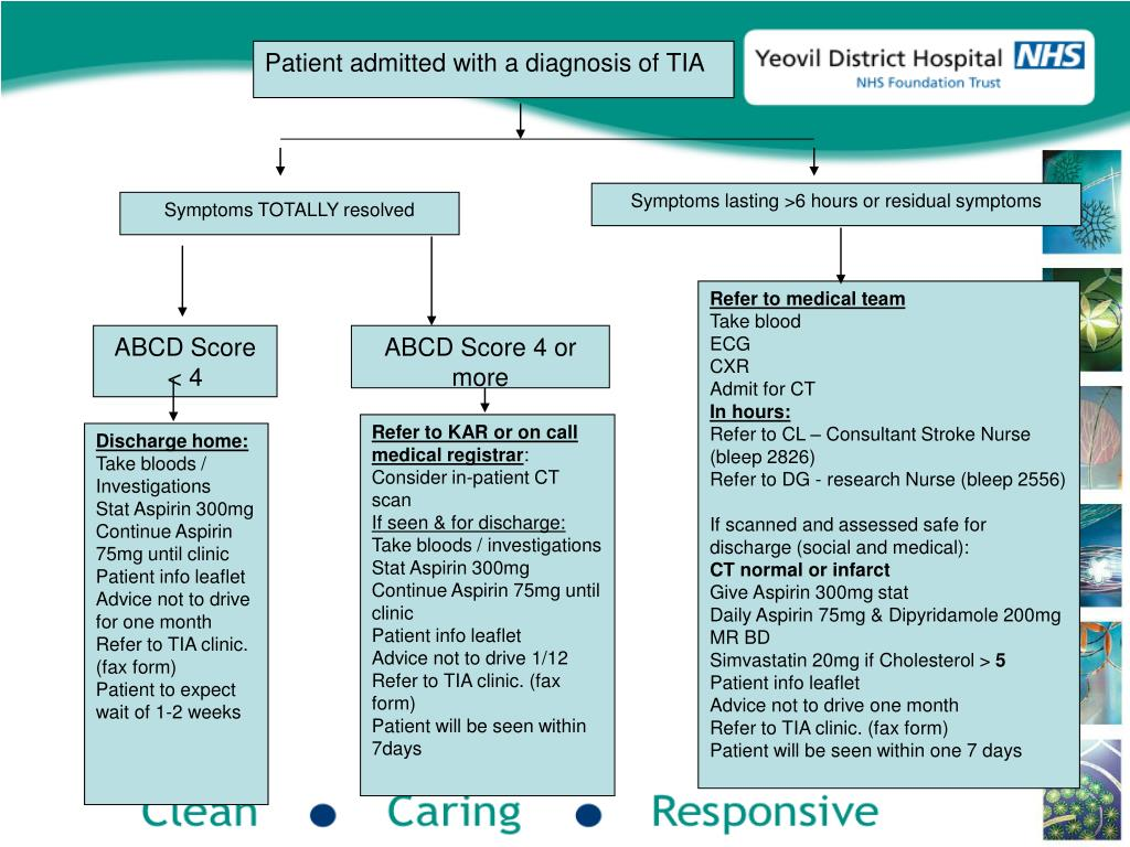 Patient admitted with a diagnosis of TIA