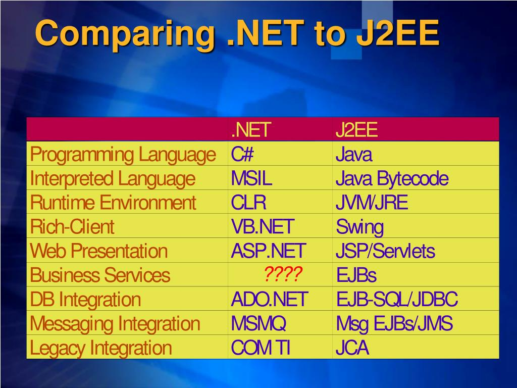Comparing .NET to J2EE