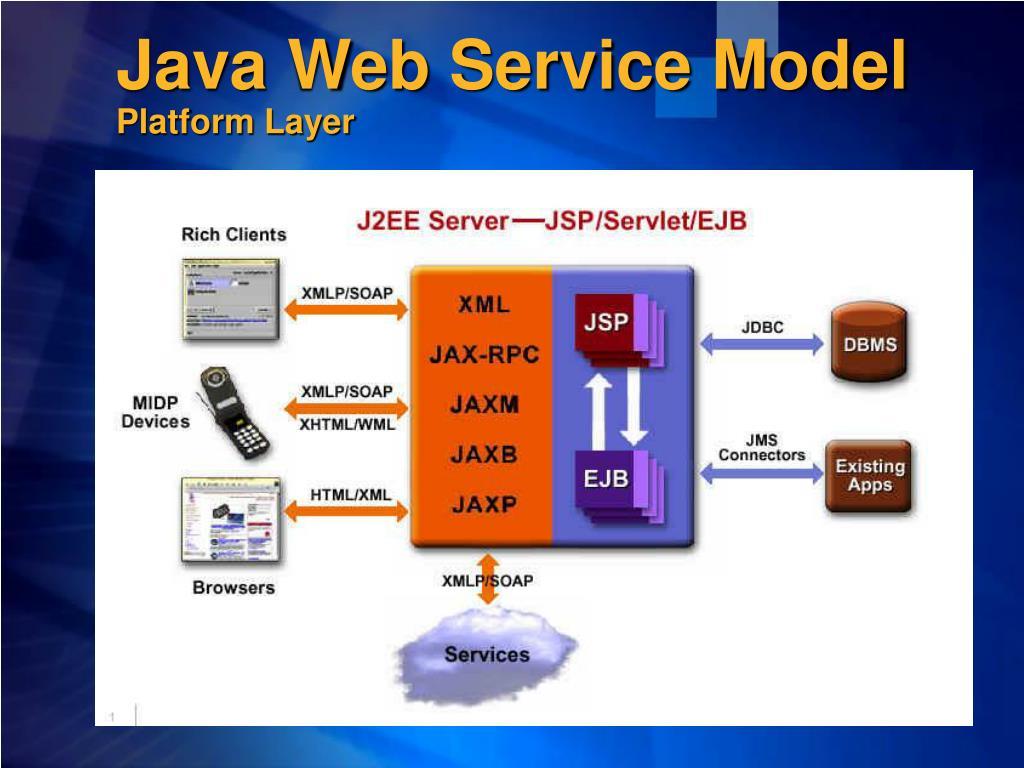 Java Web Service Model