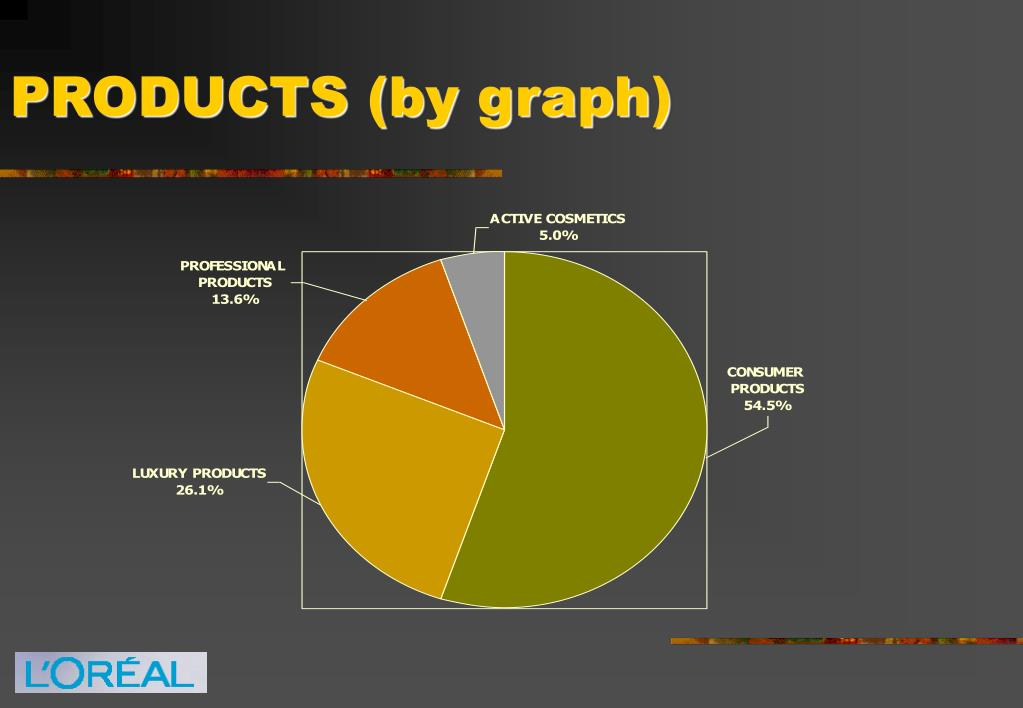 PRODUCTS (by graph)