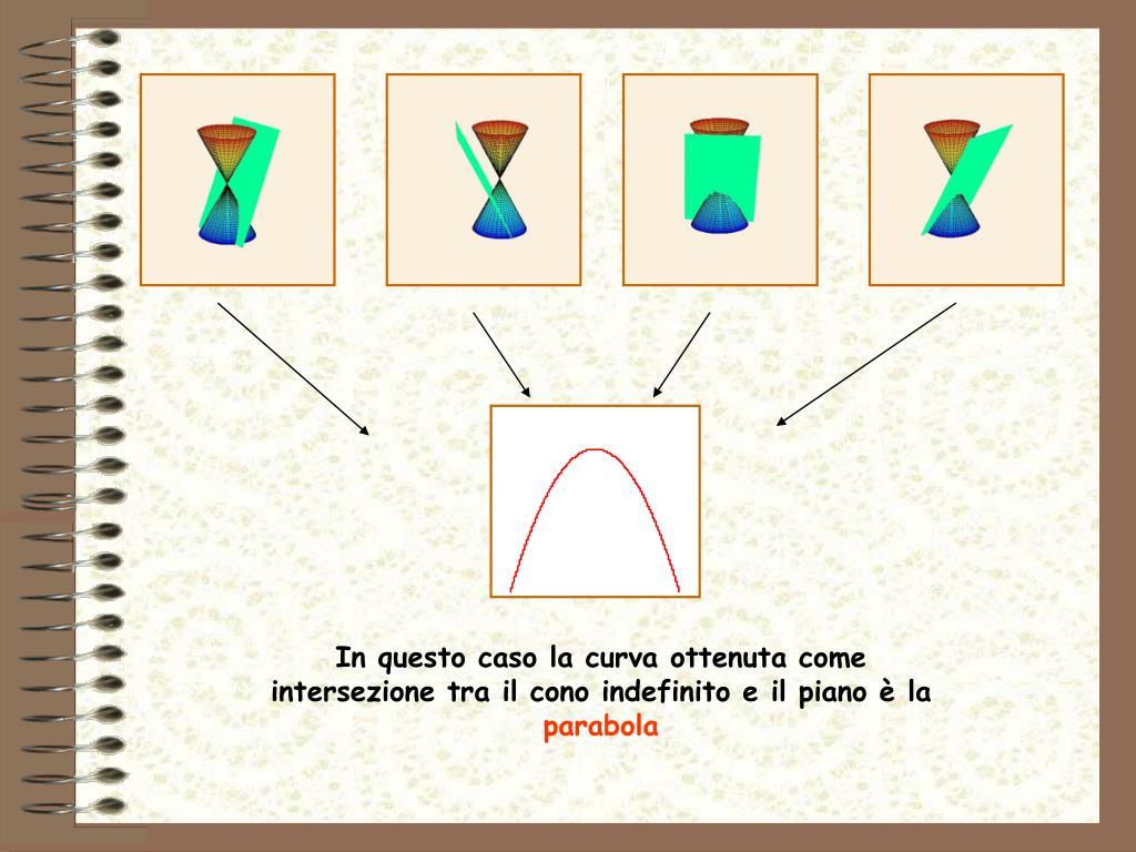 In questo caso la curva ottenuta come intersezione tra il cono indefinito e il piano è la