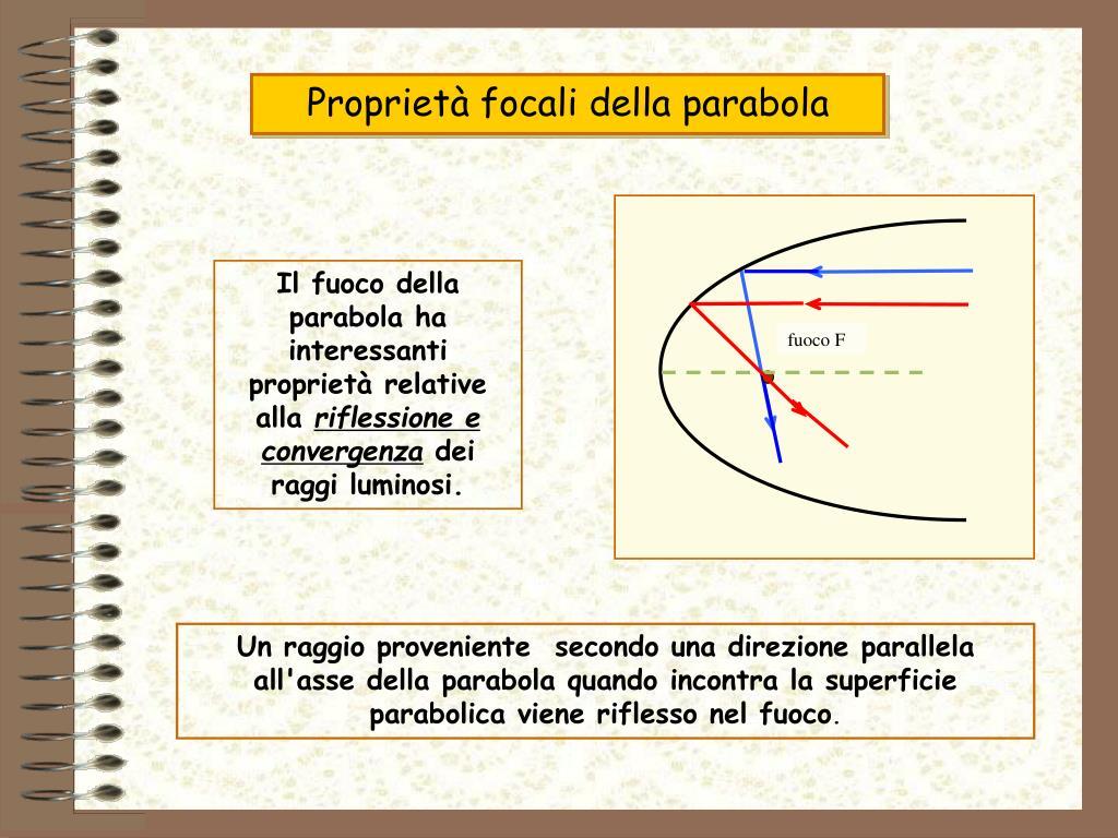 Proprietà focali della parabola