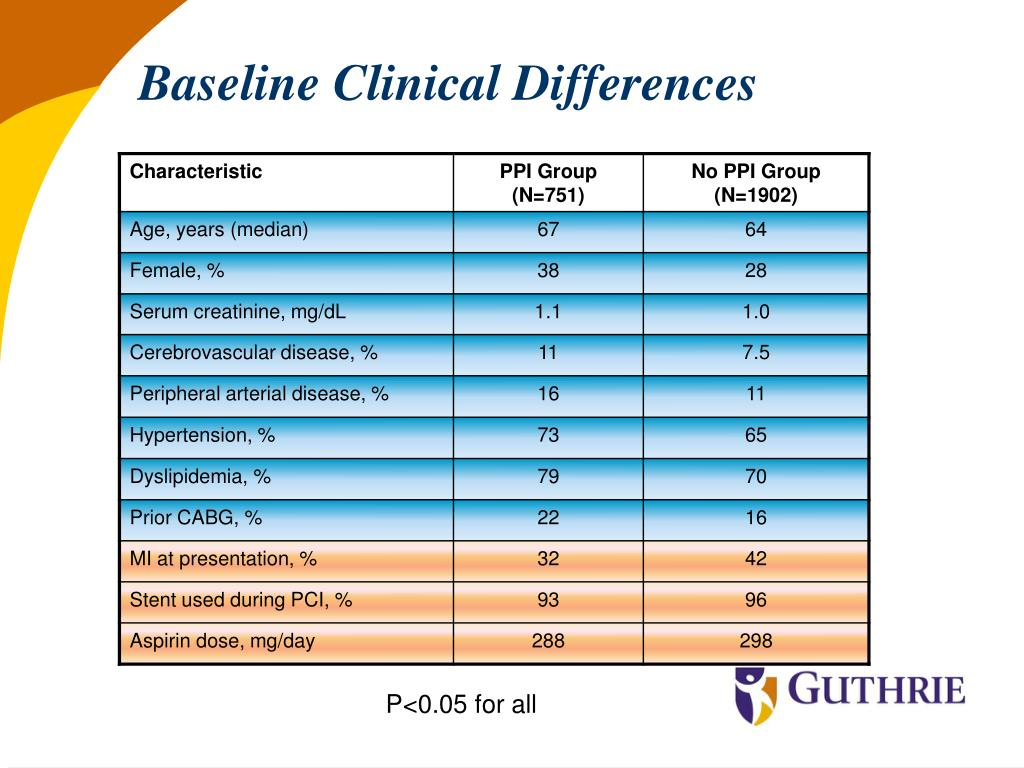 Baseline Clinical Differences