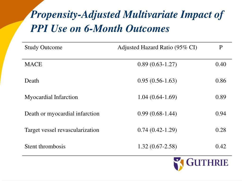 Propensity-Adjusted Multivariate Impact of PPI Use on 6-Month Outcomes