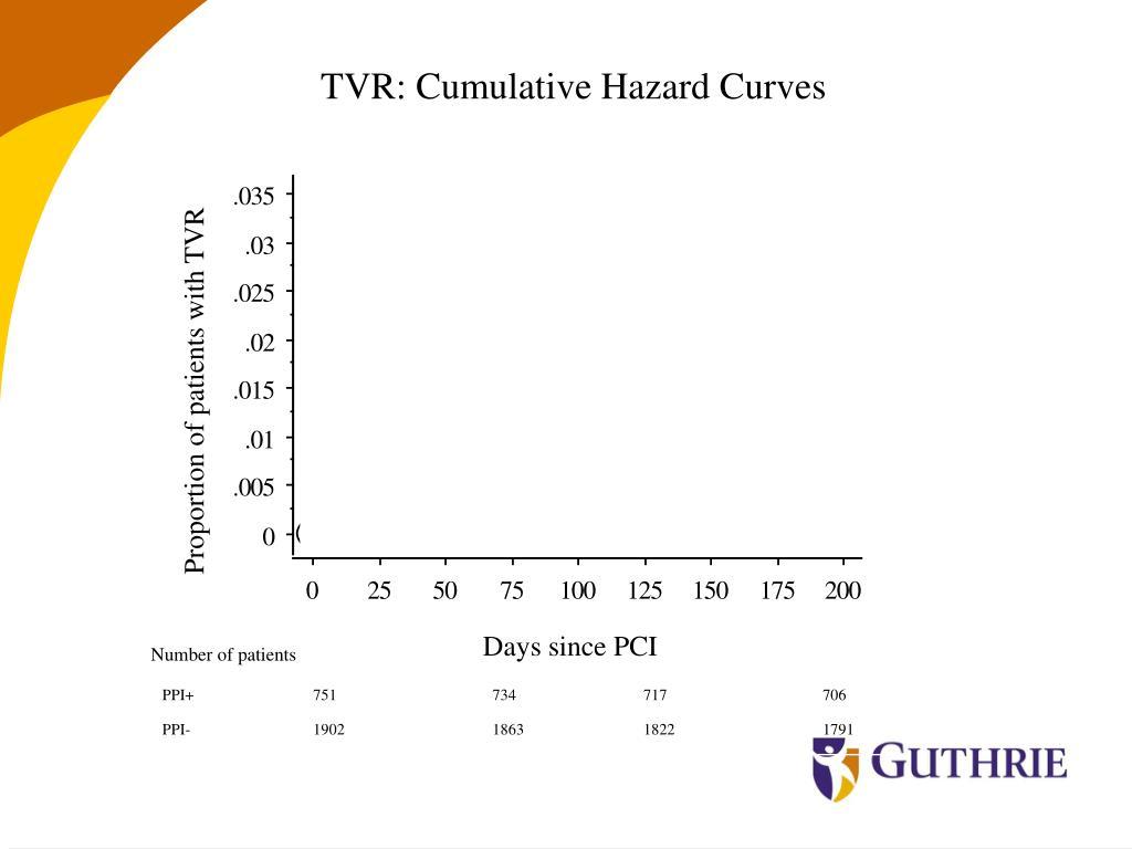 TVR: Cumulative Hazard Curves