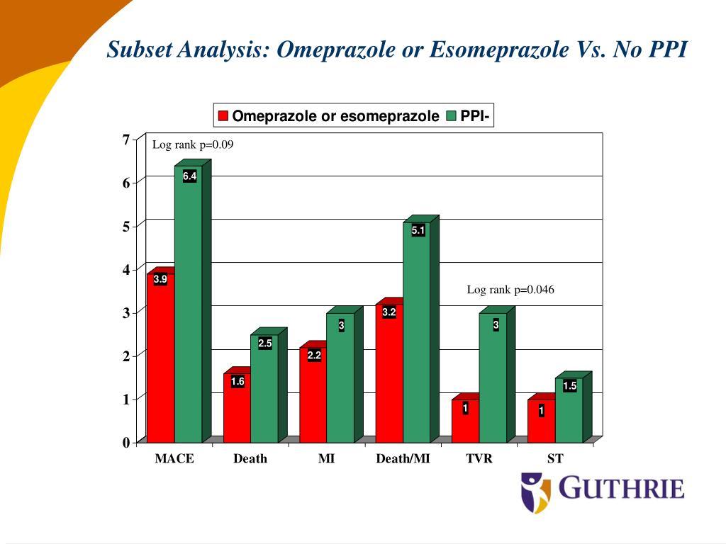 Subset Analysis: Omeprazole or Esomeprazole Vs. No PPI