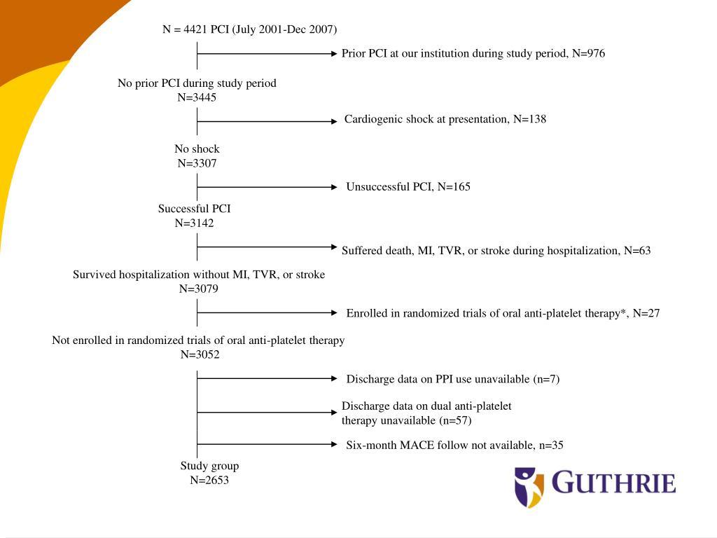 Cardiogenic shock at presentation, N=138