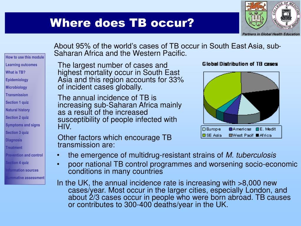 The largest number of cases and highest mortality occur in South East Asia and this region accounts for 33% of incident cases globally.