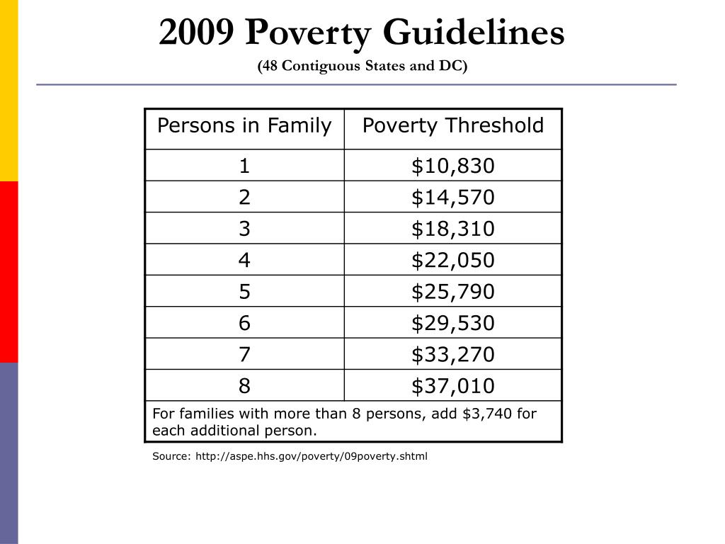 2009 Poverty Guidelines