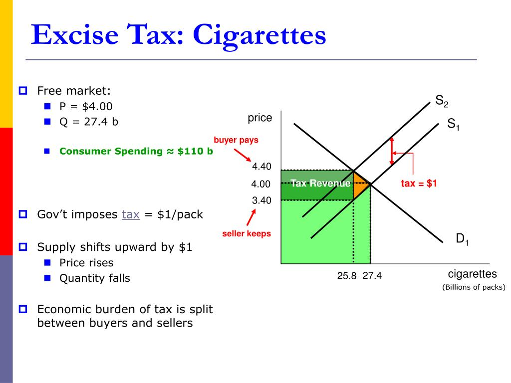 Excise Tax: Cigarettes