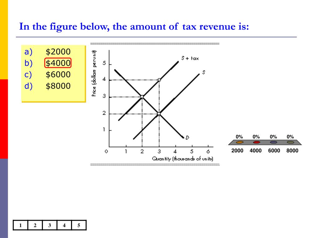 In the figure below, the amount of tax revenue is: