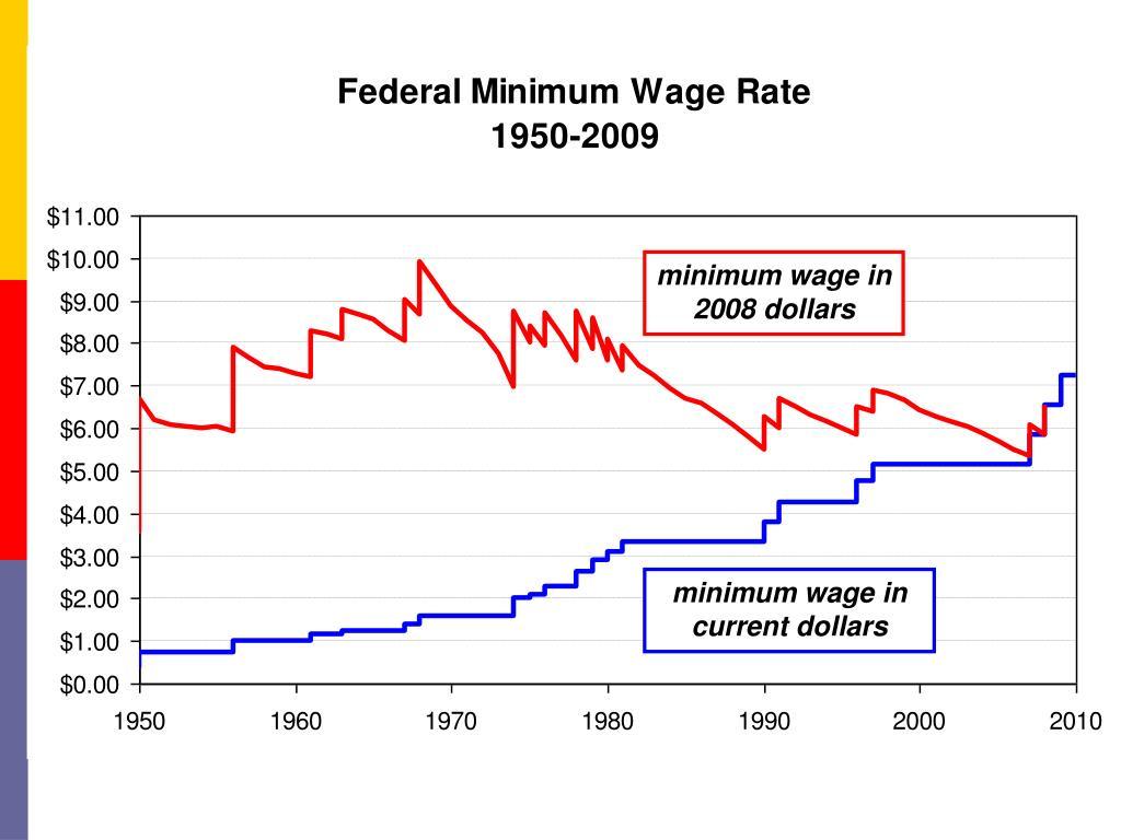 minimum wage in 2008 dollars