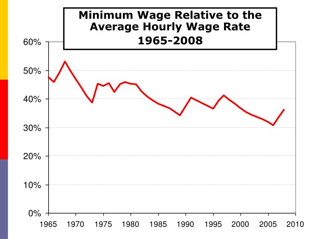 Minimum Wage Relative to the Average Hourly Wage Rate