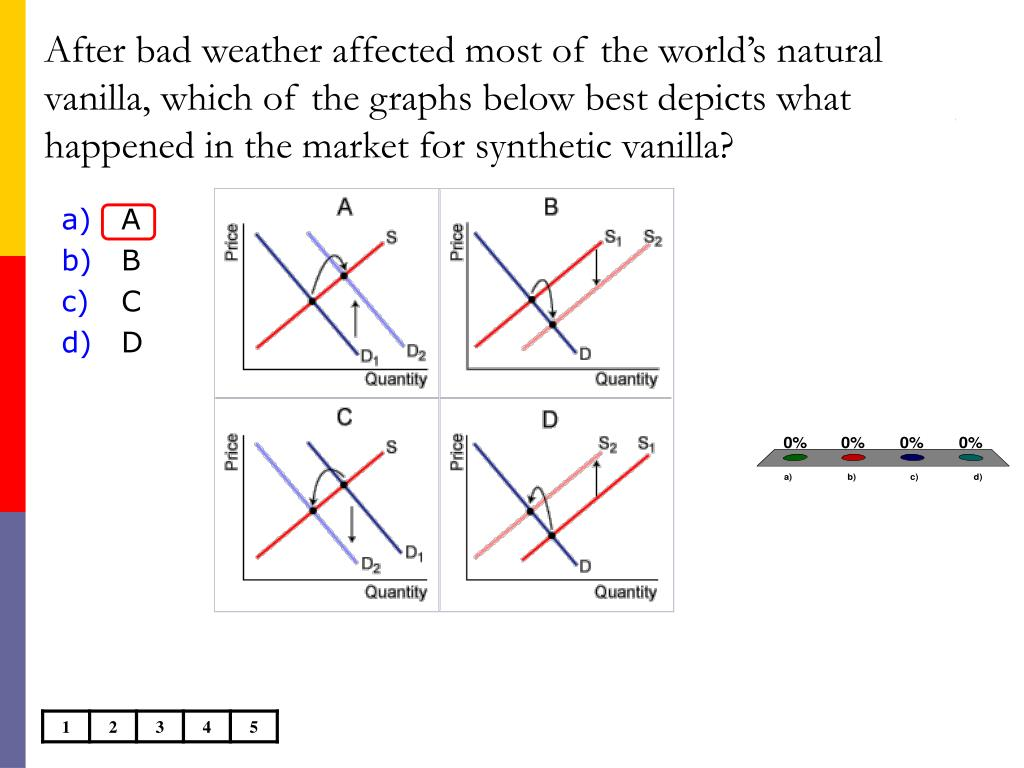 After bad weather affected most of the world's natural vanilla, which of the graphs below best depicts what happened in the market for synthetic vanilla?