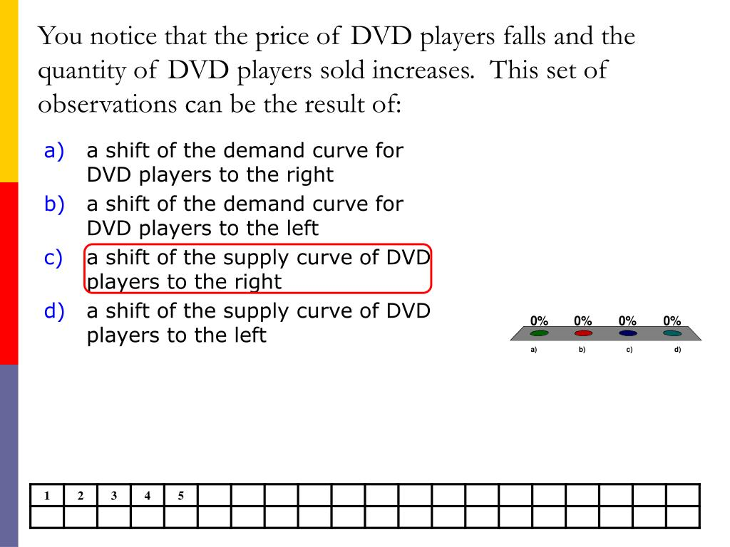 You notice that the price of DVD players falls and the quantity of DVD players sold increases.  This set of observations can be the result of:
