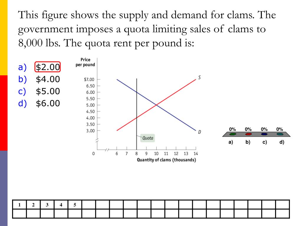 This figure shows the supply and demand for clams. The government imposes a quota limiting sales of clams to 8,000 lbs. The quota rent per pound is: