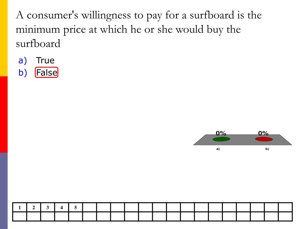 A consumer's willingness to pay for a surfboard is the minimum price at which he or she would buy the surfboard
