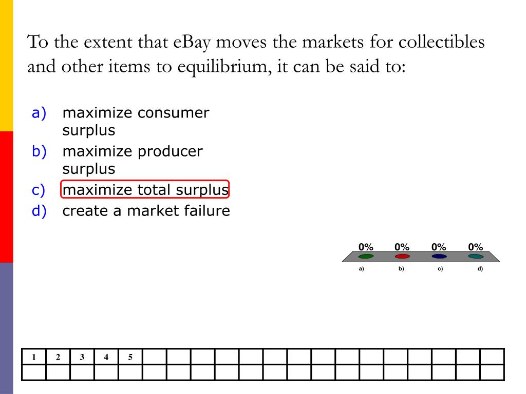 To the extent that eBay moves the markets for collectibles and other items to equilibrium, it can be said to: