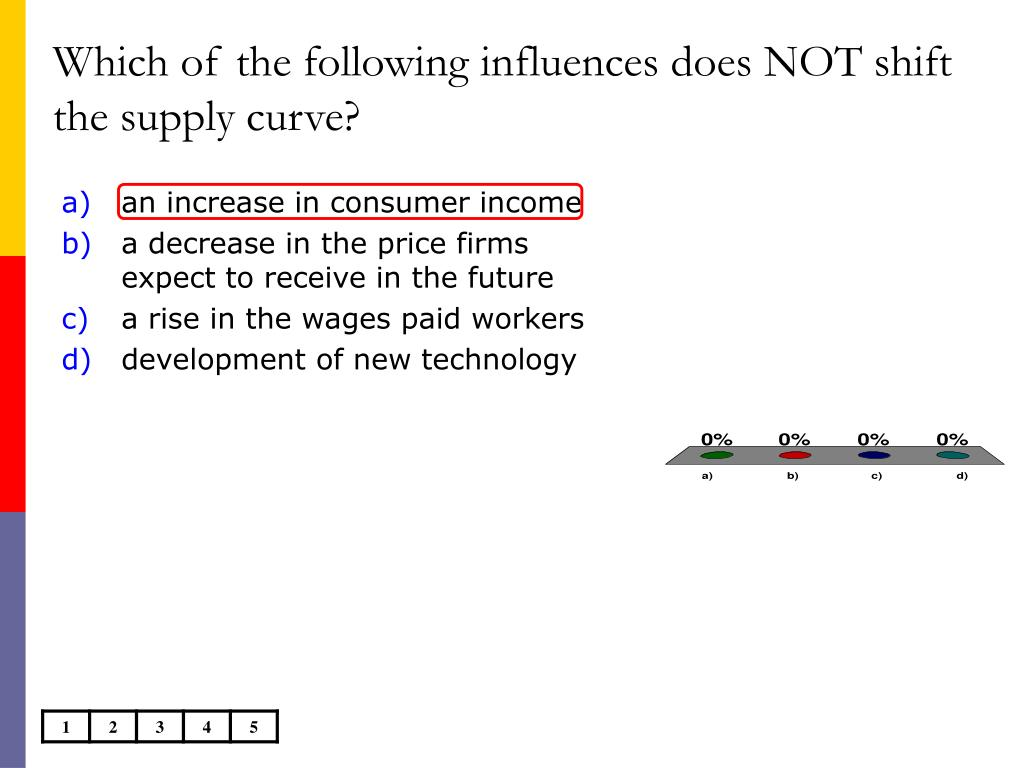 Which of the following influences does NOT shift the supply curve?