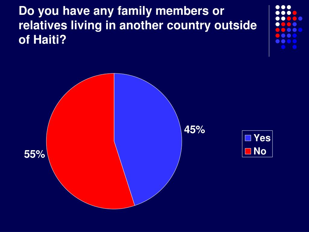 Do you have any family members or relatives living in another country outside of Haiti?