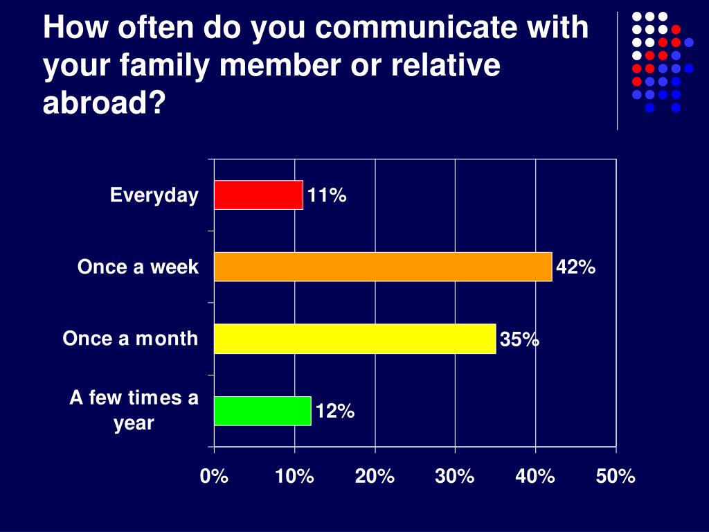 How often do you communicate with your family member or relative abroad?
