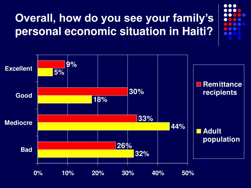 Overall, how do you see your family's personal economic situation in Haiti?