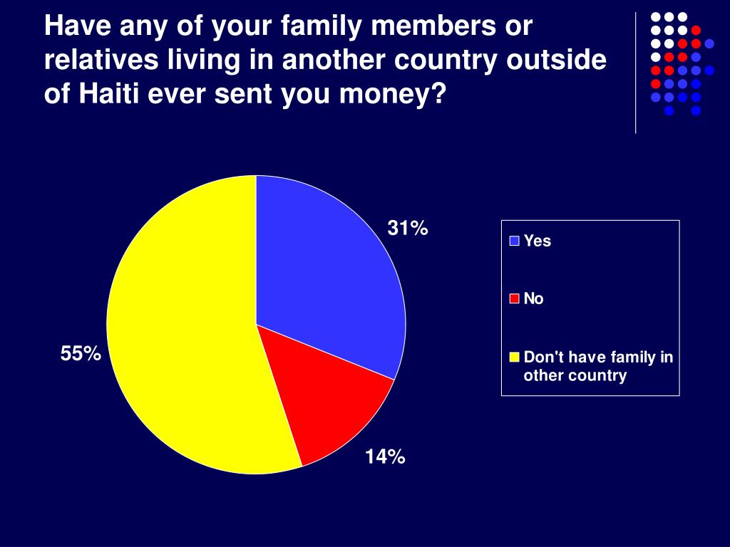 Have any of your family members or relatives living in another country outside of Haiti ever sent you money?