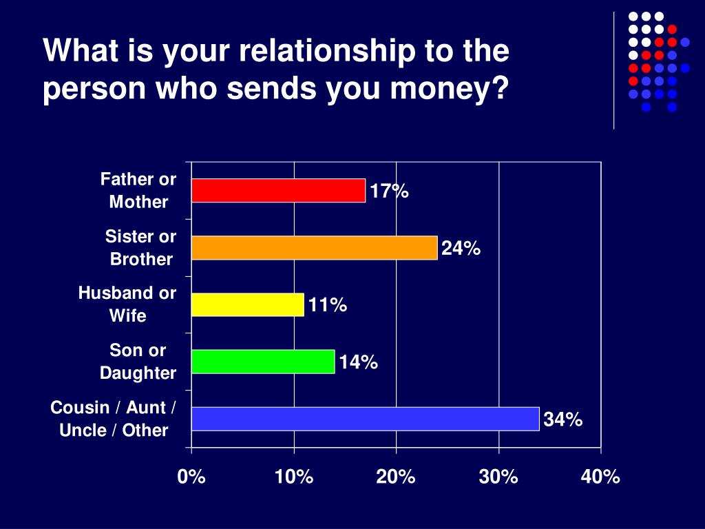 What is your relationship to the person who sends you money?
