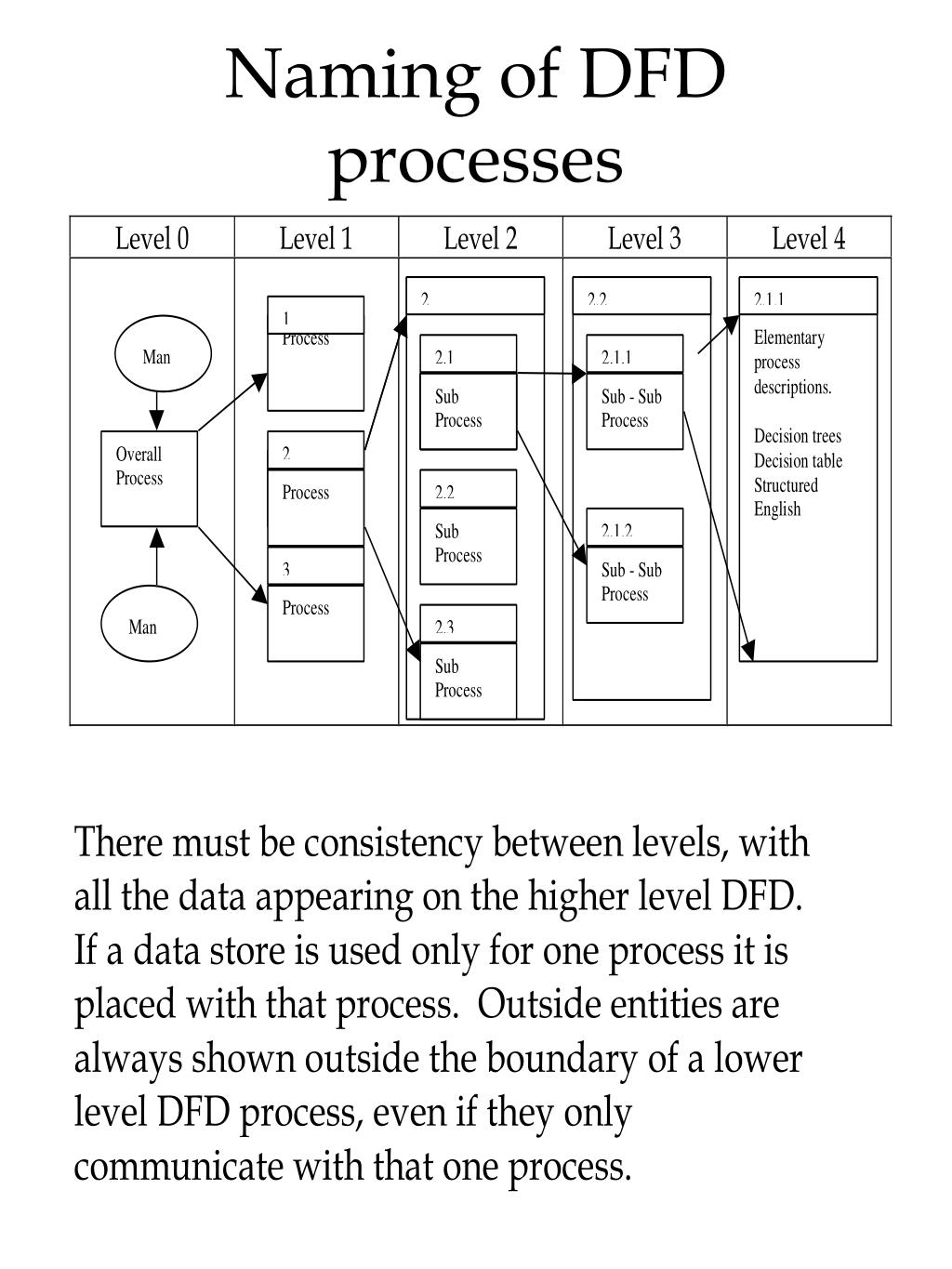 Naming of DFD processes