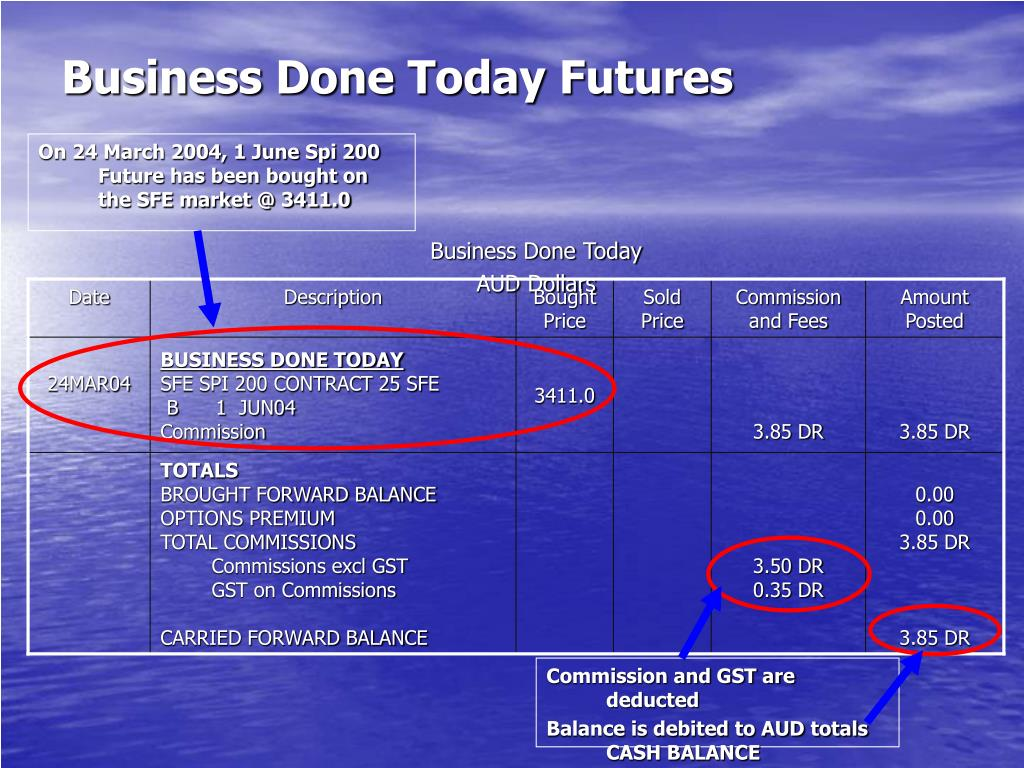 Business Done Today Futures